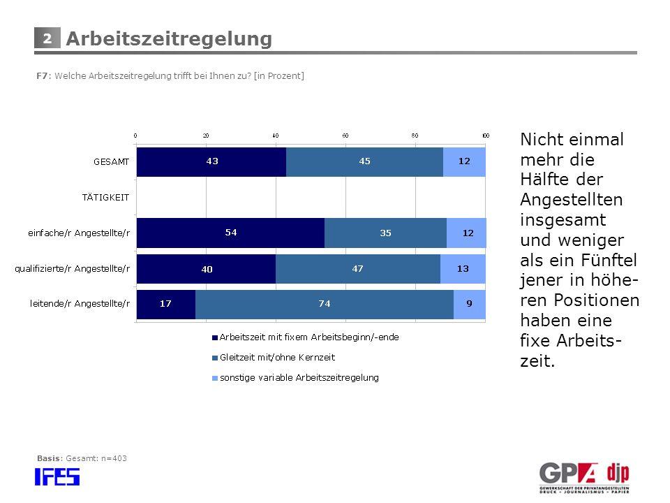 Arbeitszeitregelung F7: Welche Arbeitszeitregelung trifft bei Ihnen zu [in Prozent]